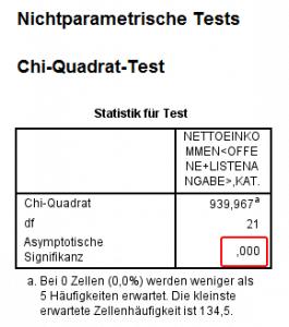 Chi-Test 1