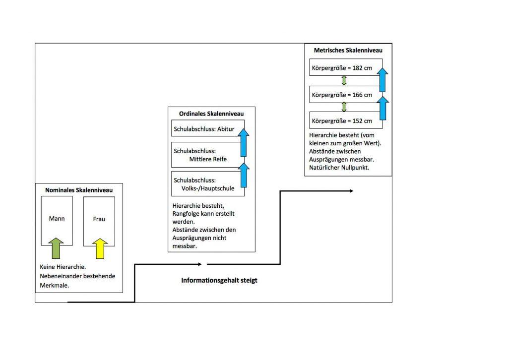 Skalenniveau SPSS: Welche Hypothesentest bei der SPSS Auswertung?