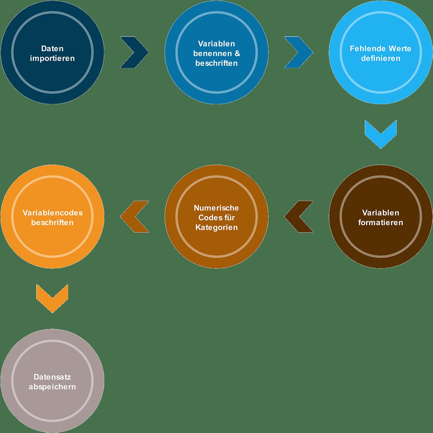 In SPSS Daten importieren: Übersicht zur Datenaufbereitung