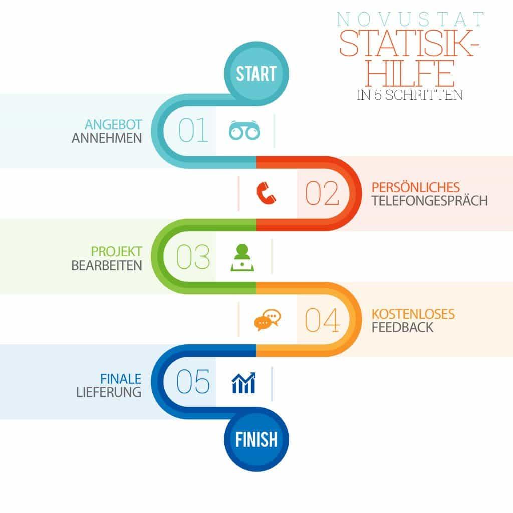 Novustat Statistik Service: Der Ablauf unserer Statistik Beratung.