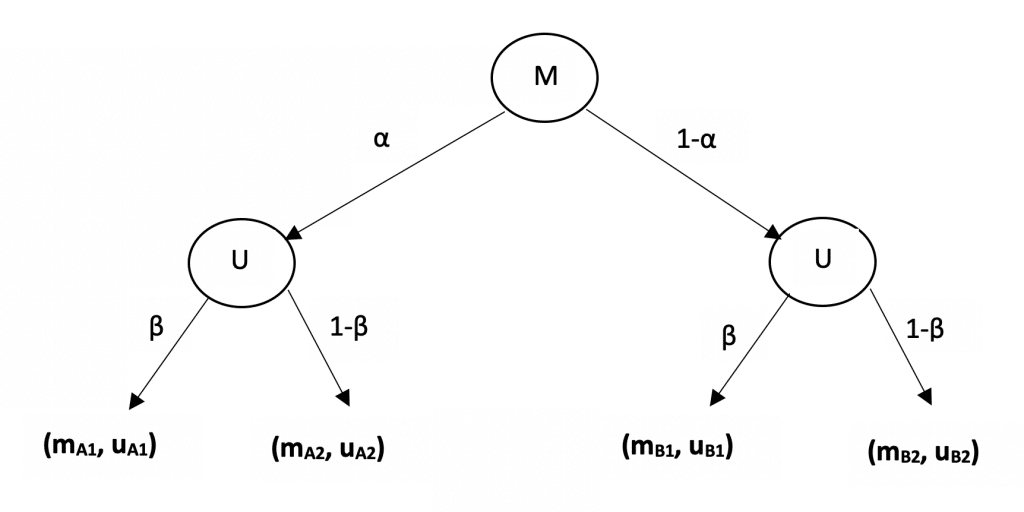 Entscheidungsbaum für das Spiel basierend auf Statistik Beratung