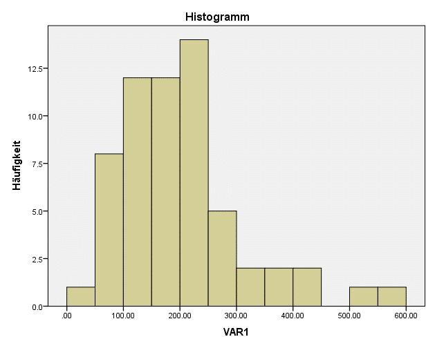 SPSS Test auf Normalverteilung: Beispiel für eine rechtsschiefe Verteilung