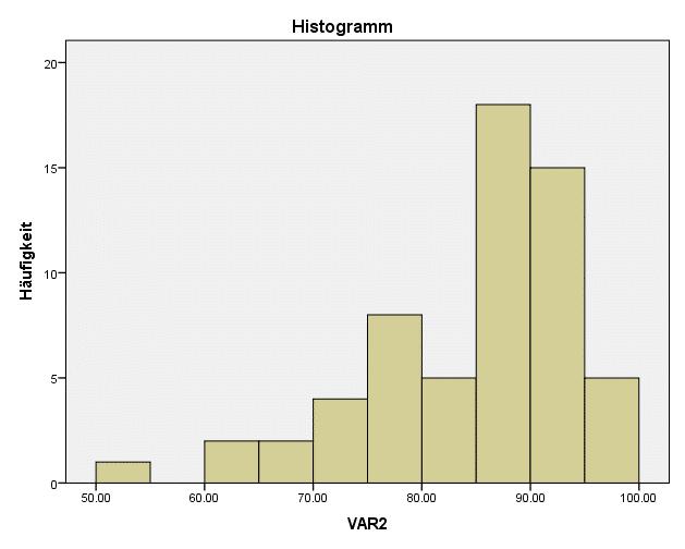 SPSS Test auf Normalverteilung: Beispiel für eine linksschiefe Verteilung