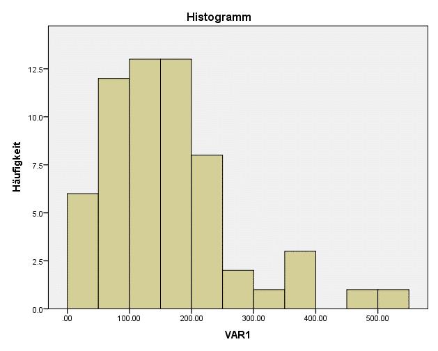 SPSS Test auf Normalverteilung: umtransformierte Variablen
