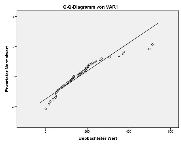 SPSS Test auf Normalverteilung: untransformierte Variable