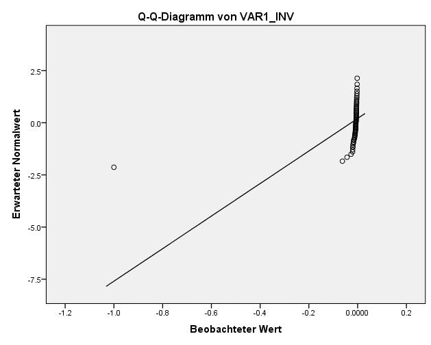 SPSS Test auf Normalverteilung: Verteilung für inverse Transformationen