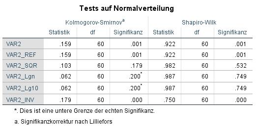 SPSS Test auf Normalverteilung: Normalverteilung SPSS