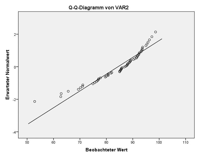 SPSS Test auf Normalverteilung: Verteilung für untransformierte Variablen