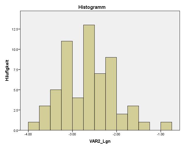 SPSS Test auf Normalverteilung: Verteilung für Logtransformation