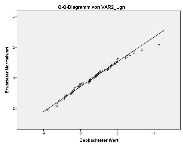 SPSS Test auf Normalverteilung: Verteilung für Logtransformationen