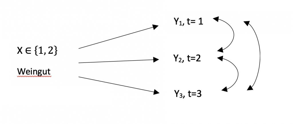 Zweifaktorielles MANOVA Design mit Messwiederholungen.