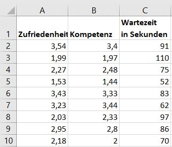 Ausschnitt Beispieldatensatz für die Korrelationsanalyse in Excel