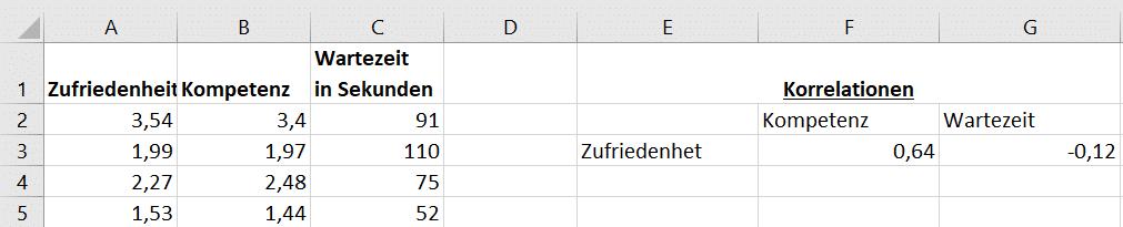 Korrelationsanalyse Excel: Korrelationen für den Beispieldatensatz