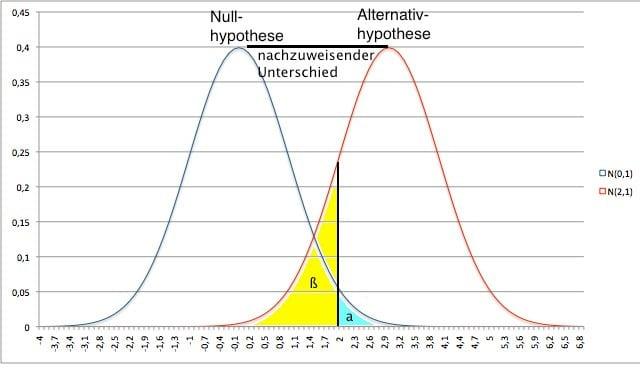 Power & Signifikanzniveau: Wahrscheinlichkeiten für Normalverteilung