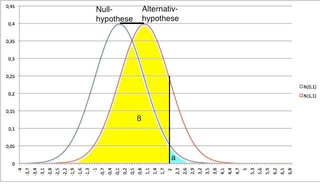 Power & Signifikanzniveau: Wahrscheinlichkeit für verringerte Effektgroeße