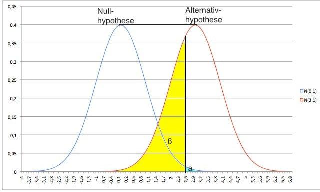 Power & Signifikanzniveau: Wahrscheinlichkeit für verringertes alpha