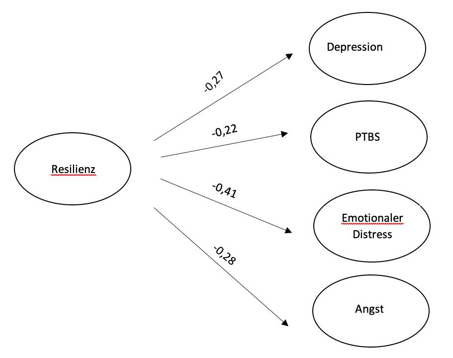 Kausale Zusammenhänge Strukturgleichungsmodell