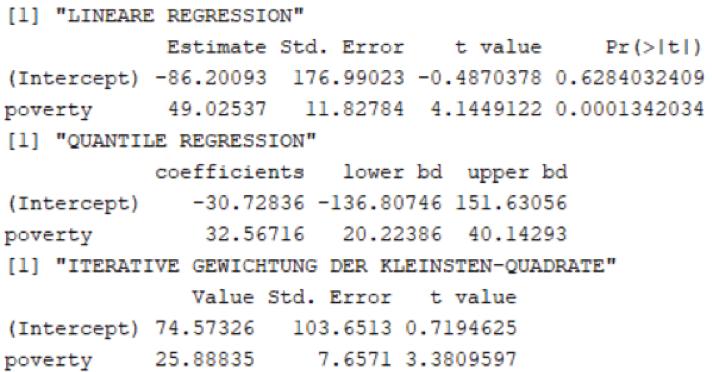 SPSS Output: R Koeffizienten für die lineare Regression
