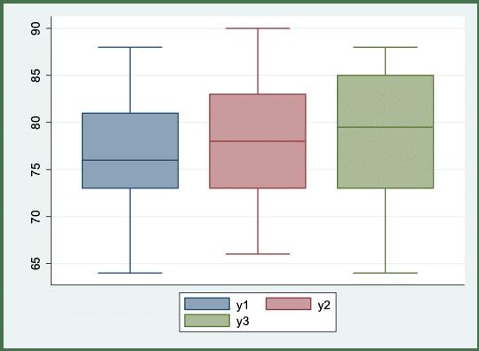 Boxplot der abhängigen Variablen für drei Zeitpunkte