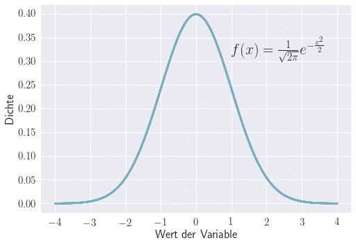 Wahrscheinlichkeitsverteilung für Normalverteilung