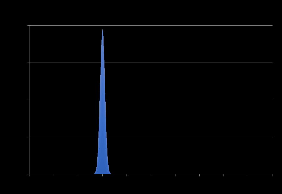 P-Wert berechnen für eine Binomialverteilung 2