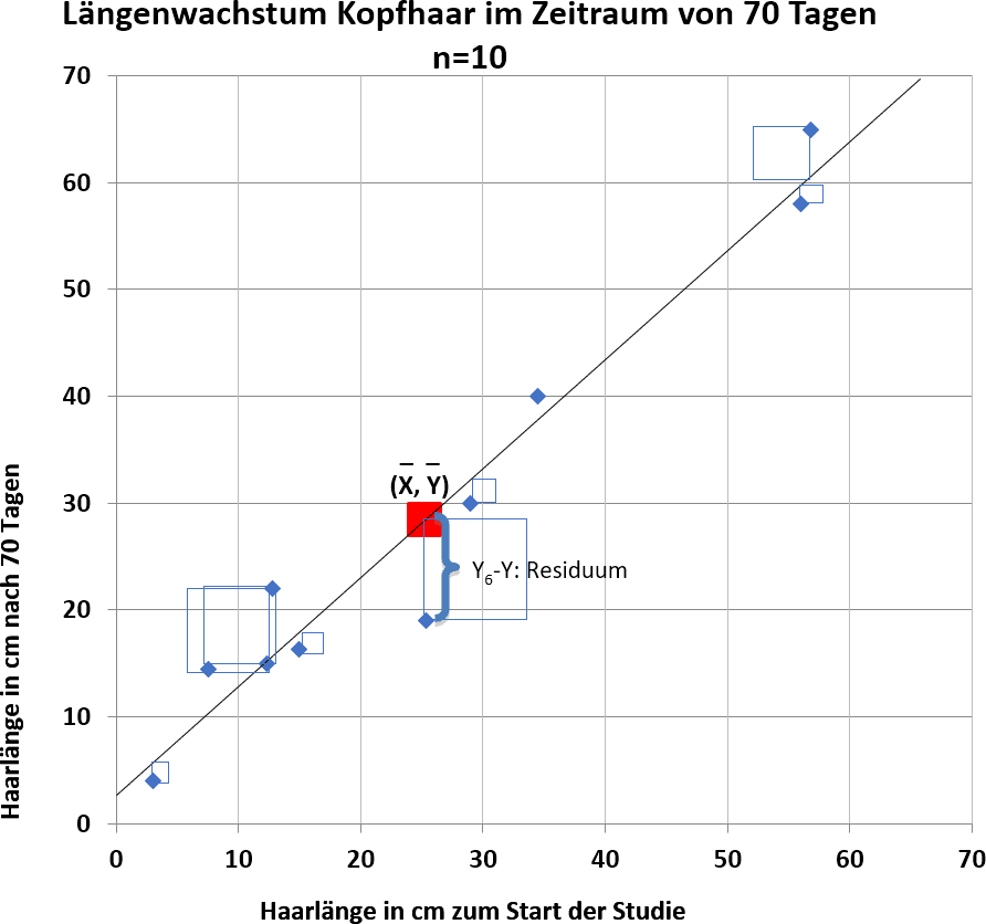 Lineare Regression einfach erklärt: Residuen Quadrate bei optimaler Regressionsgerade