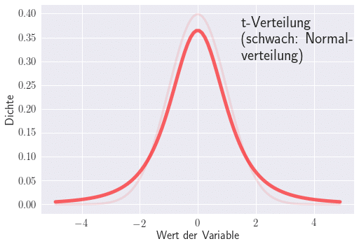Wahrscheinlichkeitsverteilung für t-Verteilung