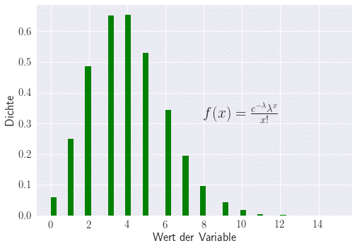 Wahrscheinlichkeitsverteilung für Poisson-Verteilung