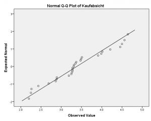 QQ-Plot Beispiel für Parametrische Tests