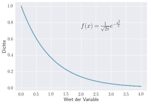 Wahrscheinlichkeitsverteilung für Exponentialverteilung