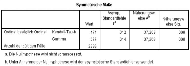 Korrelation SPSS Output Bivariate Statistik