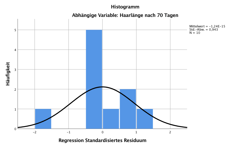 Lineare Regression einfach erklärt: Histogramm der Residuen