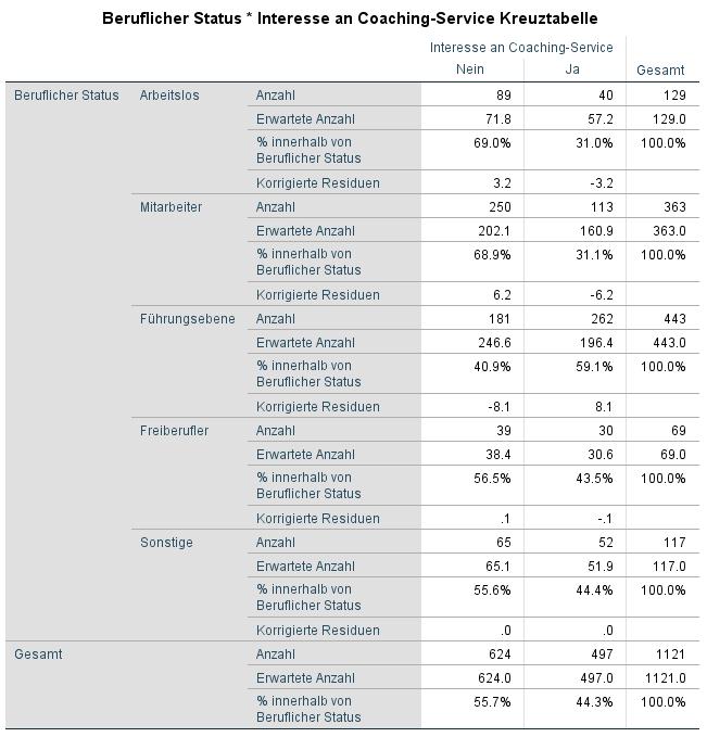 Chi Quadrat Kreuztabelle SPSS für die Folgeuntersuchung