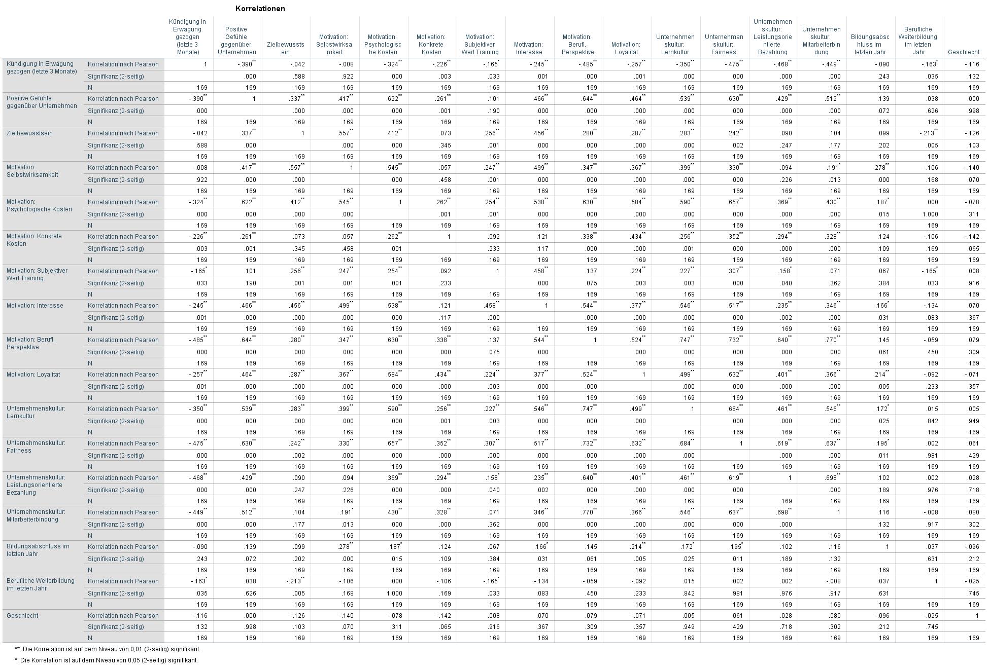 Übersicht: Korrelationsmatrix SPSS