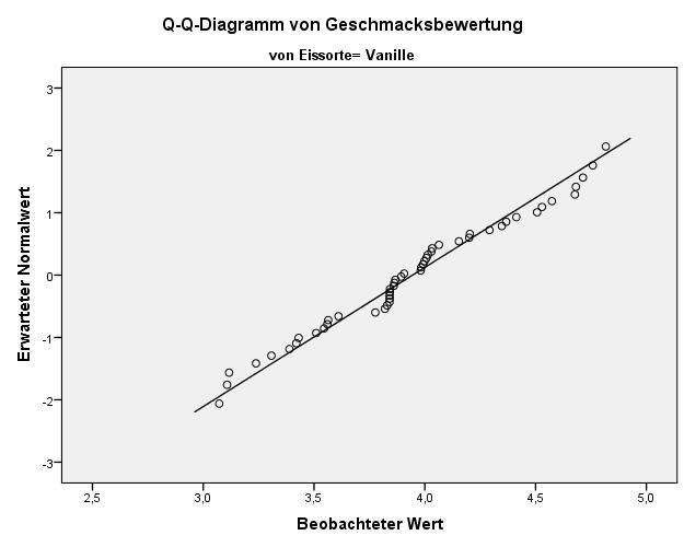 Prüfung der Normalverteilung durch ein Q-Q Diagramm für ANOVA Voraussetzungen