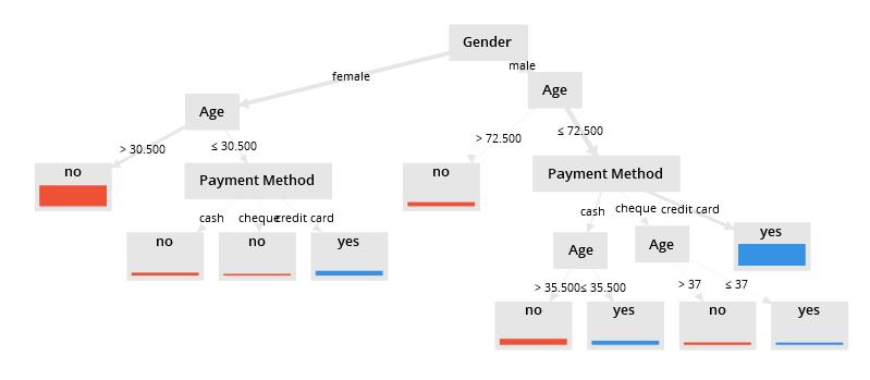 Entscheidungsbaum als weiteres Beispiel für Data Mining Methoden