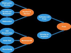 PCA ist ein exploratives Verfahren für multivariate Statistik