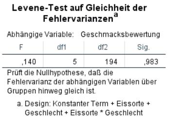 Levene Test SPSS für die Prüfung Varianzhomogenität SPSS - eine von mehreren ANOVA Vorraussetzungen