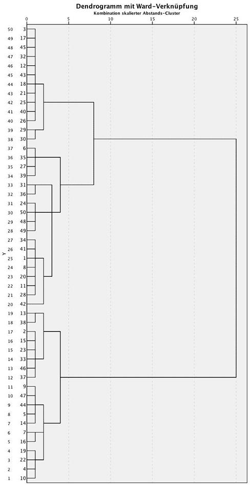Dendrogramm für eine Clusteranalyse