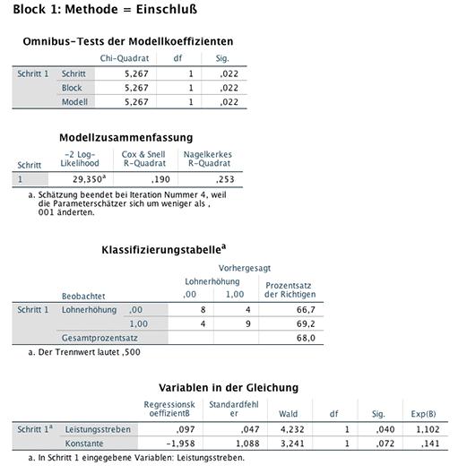 Ausgabe der logistischen Regression für ROC Curve