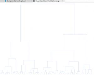 Dendrogramm für Clusteranalyse in Rapidminer