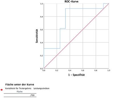 ROC Kurve und ROC AUC in SPSS