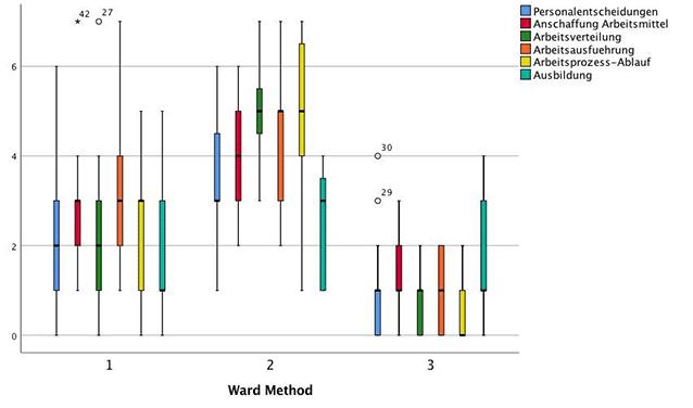 Boxplots für den Vergleich der Cluster aus einer Clusteranalyse SPSS