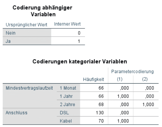 Voraussetzungen Logistische Regression