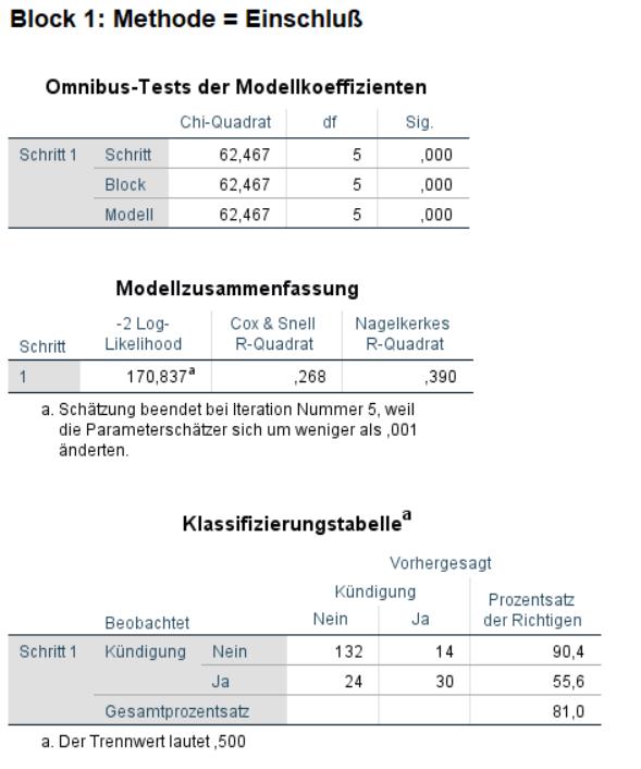 Logistische Regression SPSS Ausgabe: Modell Performance