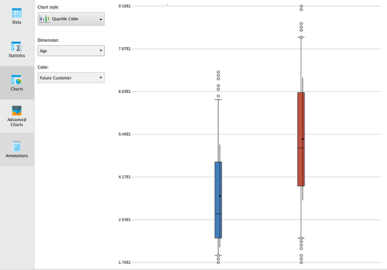 Boxplots der Altersverteilung für Rapidminer