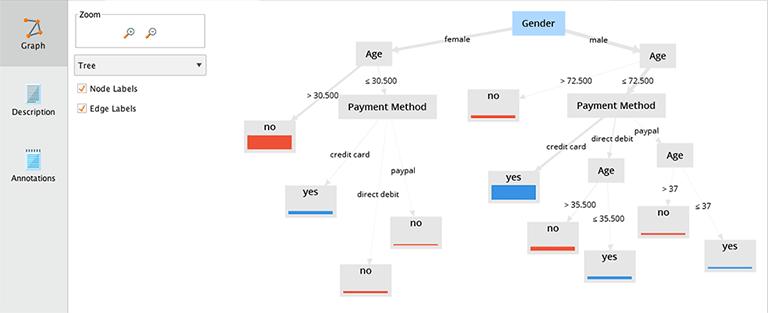 Entscheidungsbaum (Decision Tree) in Rapidminer