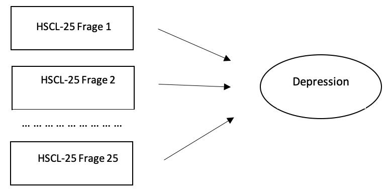 Zusammenhänge Strukturgleichungsmodell