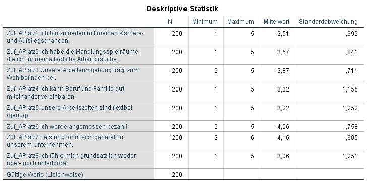SPSS Variablen zusammenfassen für Variablen mit diesen deskriptiven Statistiken