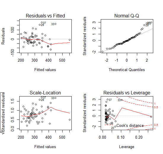 Plots to check assumptions for OLS regression in r